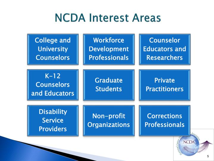 NCDA Interest Areas