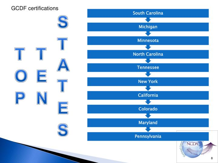 GCDF certifications