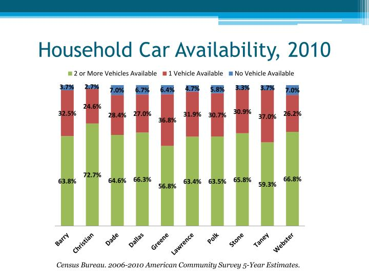 Household Car Availability, 2010