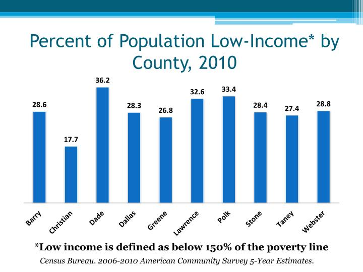 Percent of Population Low-Income* by County, 2010
