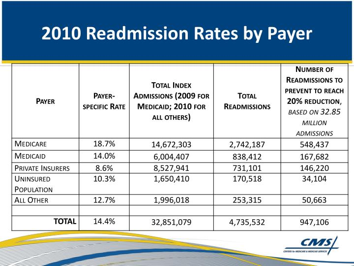 2010 Readmission Rates by Payer