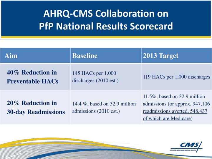 AHRQ-CMS Collaboration on