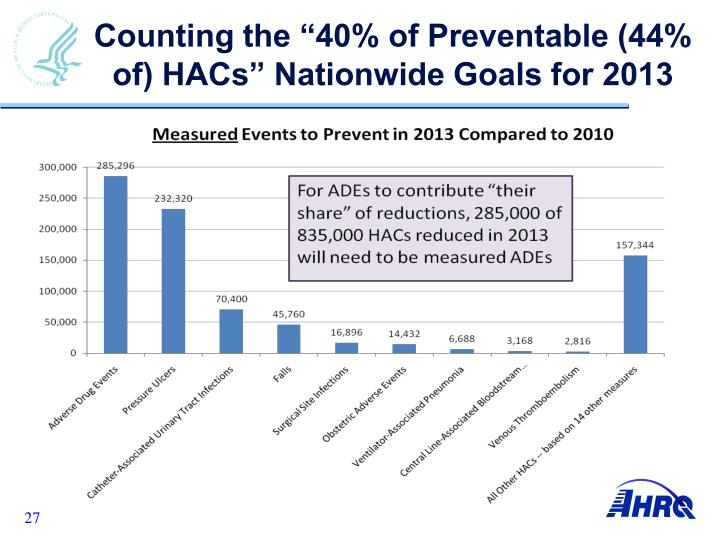 "Counting the ""40% of Preventable (44% of) HACs"" Nationwide Goals for 2013"
