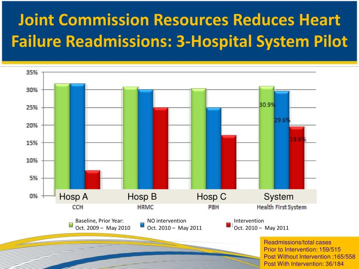 Joint Commission Resources Reduces Heart Failure Readmissions: 3-Hospital System Pilot
