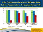 joint commission resources reduces heart failure readmissions 3 hospital system pilot