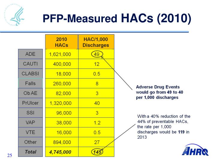 PFP-Measured