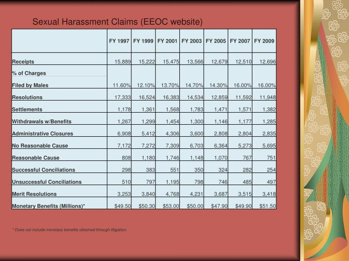 Sexual Harassment Claims (EEOC website)