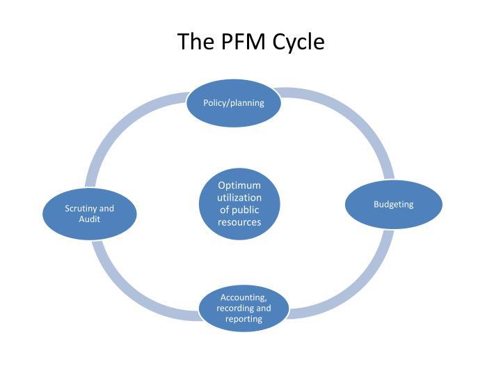 The PFM Cycle
