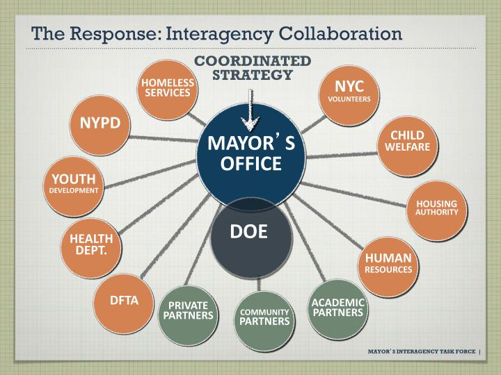 The Response: Interagency Collaboration