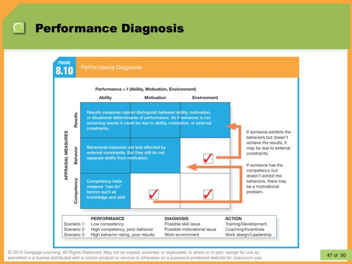 Performance Diagnosis
