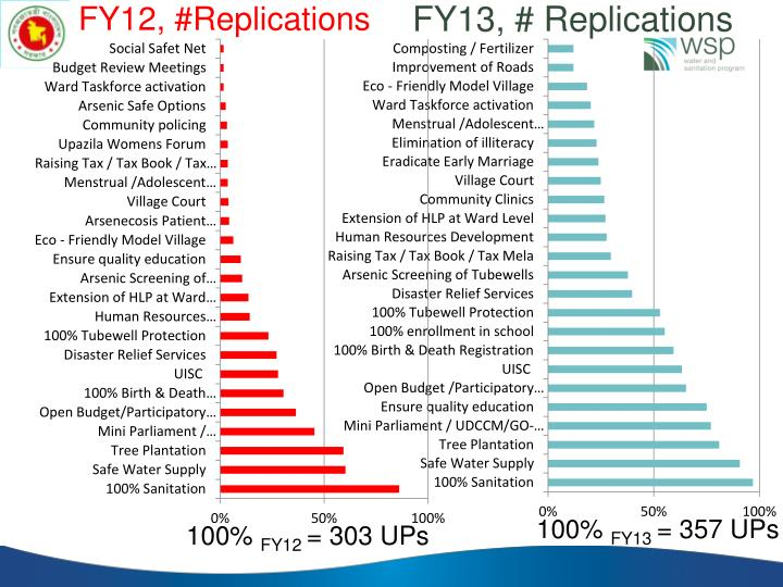 FY12, #Replications