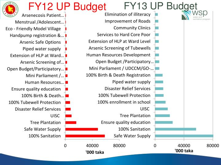 FY12 UP Budget
