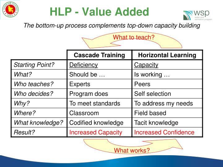 HLP - Value Added