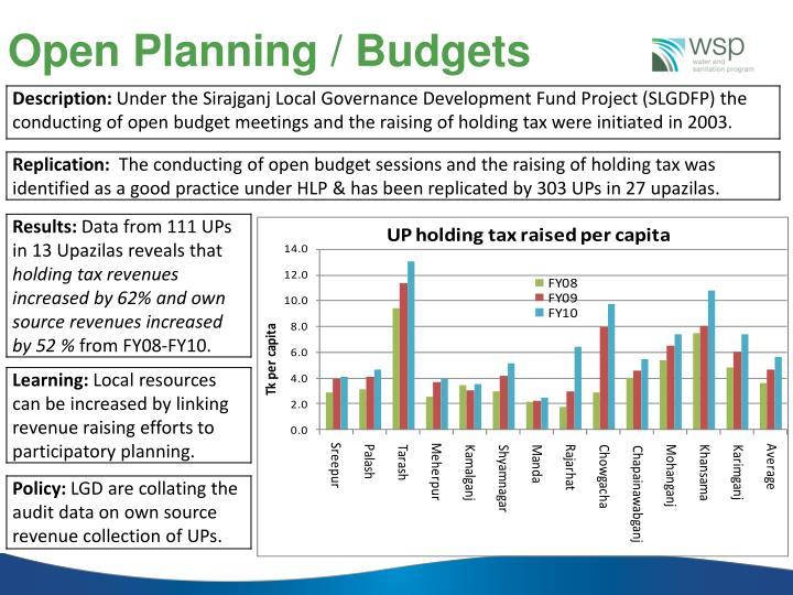 Open Planning / Budgets