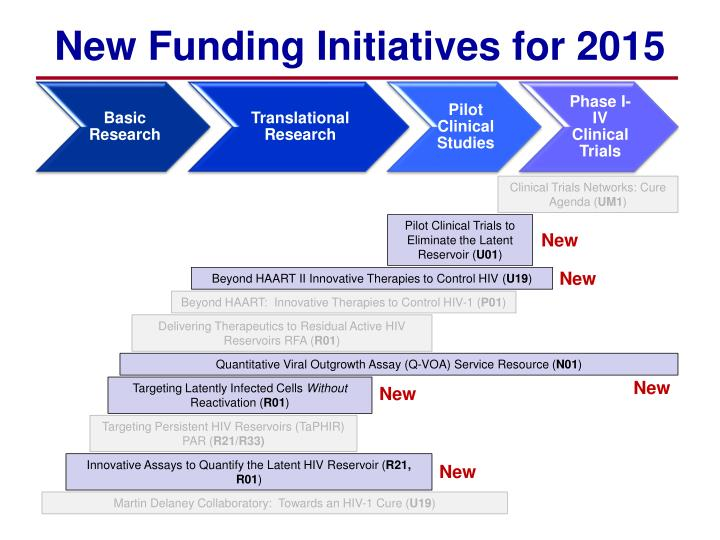 New Funding Initiatives for 2015