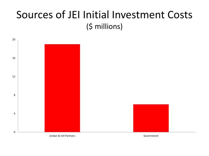 Sources of JEI Initial Investment Costs
