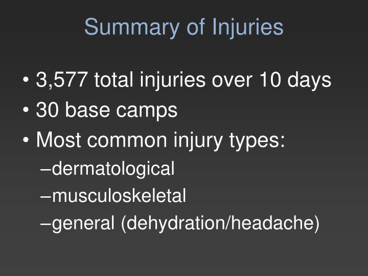 Summary of Injuries