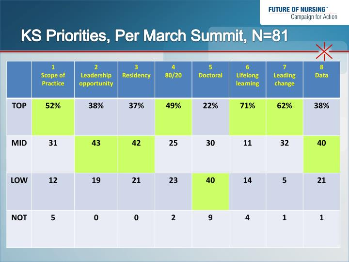 KS Priorities, Per March Summit, N=81