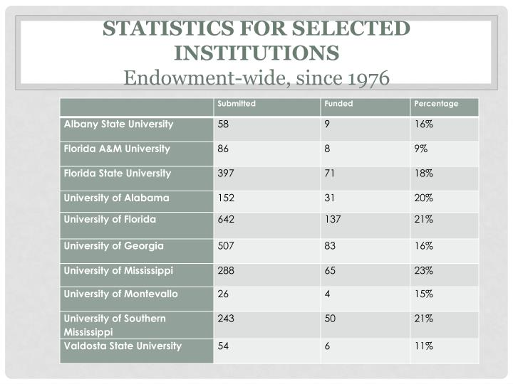 Statistics for selected institutions endowment wide since 1976