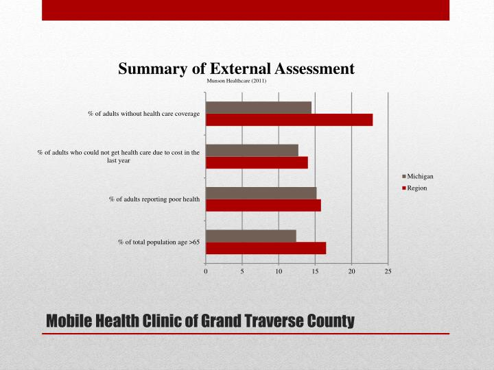 Mobile Health Clinic of Grand Traverse County