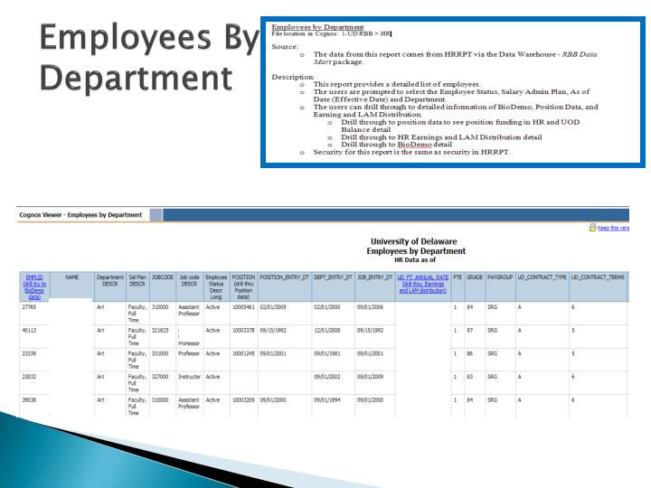 Employees By