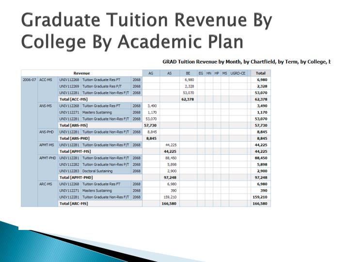 Graduate Tuition Revenue By College By Academic Plan