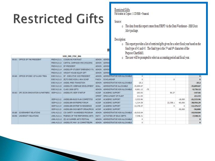 Restricted Gifts