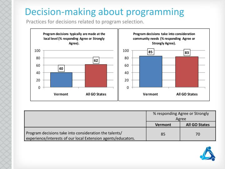 Decision-making about programming