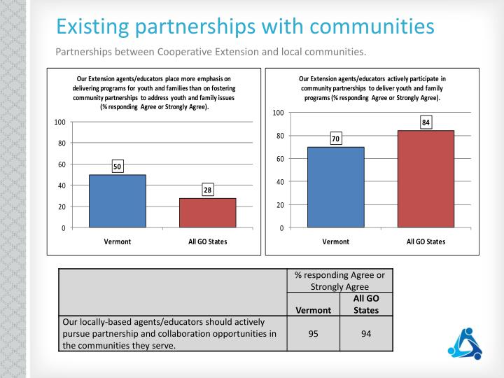 Existing partnerships with communities