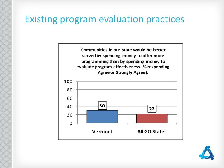 Existing program evaluation practices