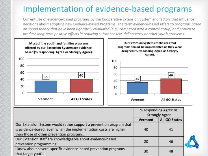 Implementation of evidence-based programs