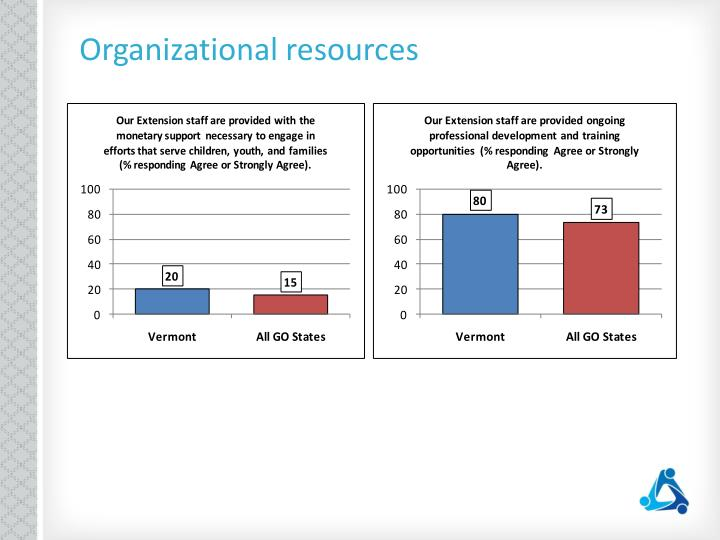 Organizational resources