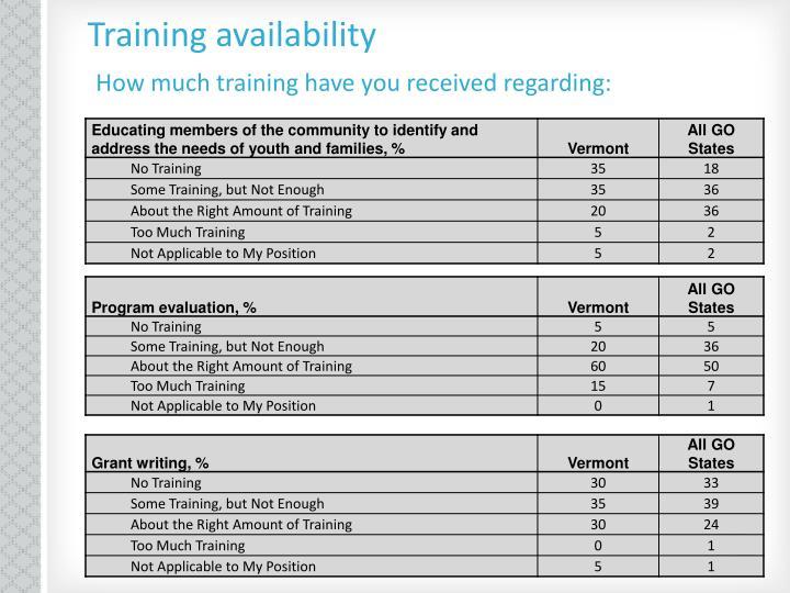 Training availability