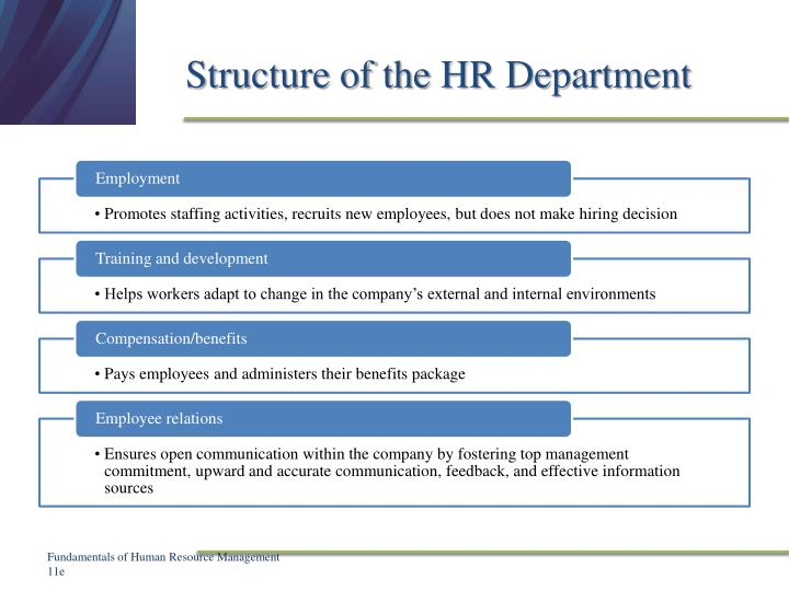 Structure of the HR