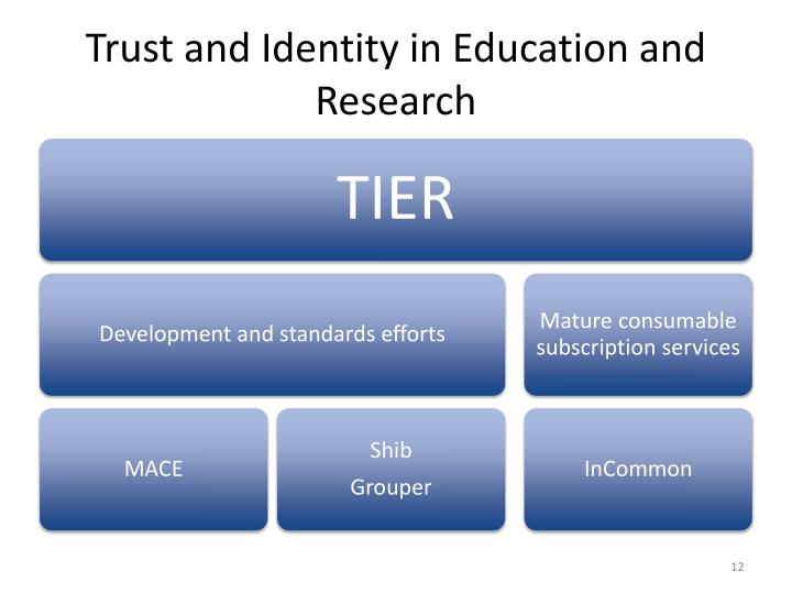Trust and Identity in Education and Research