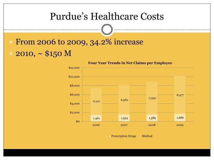 Purdue's Healthcare Costs