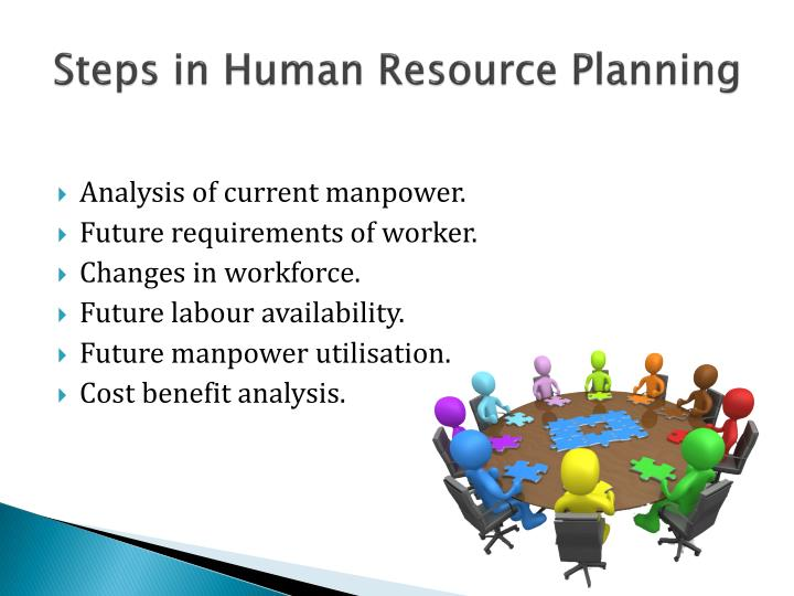 Steps in Human Resource Planning