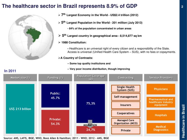 The healthcare sector in Brazil represents 8.9% of GDP
