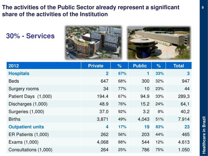 The activities of the Public Sector already represent a significant share of the activities of the Institution