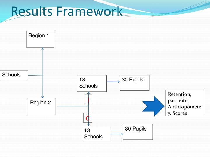 Results Framework