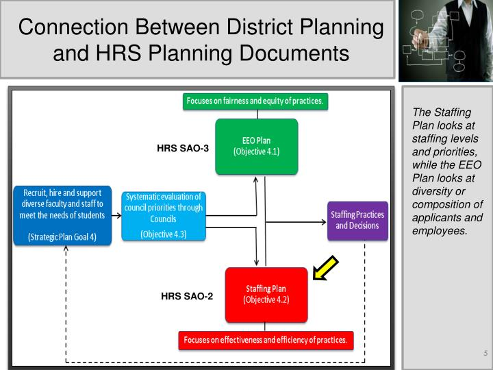 Connection Between District Planning and HRS Planning Documents