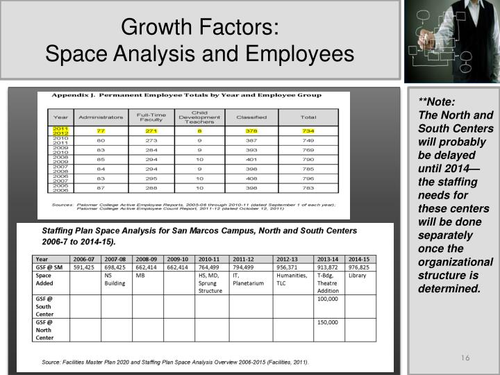 Growth Factors: