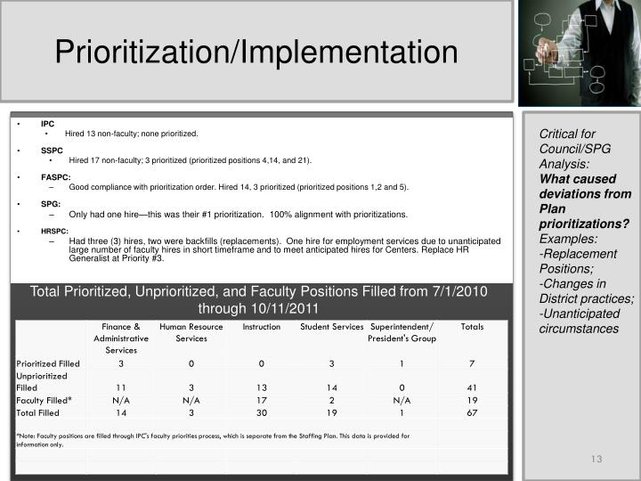 Prioritization/Implementation