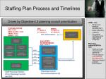 staffing plan process and timelines