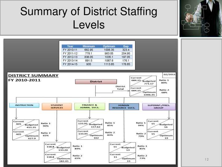 Summary of District Staffing Levels