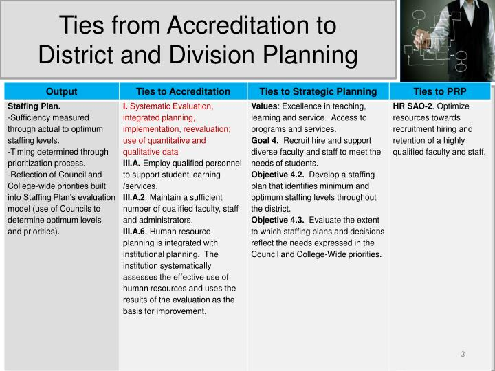 Ties from accreditation to district and division planning