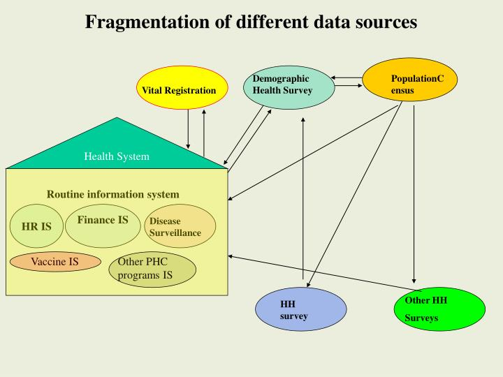 Fragmentation of different data sources