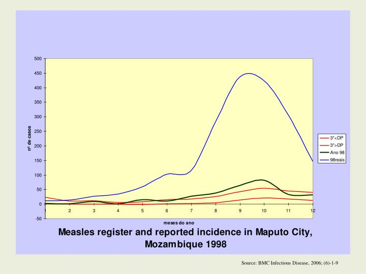 Source: BMC Infectious Disease, 2006; (6)-1-9