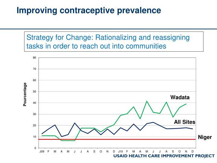 Improving contraceptive prevalence