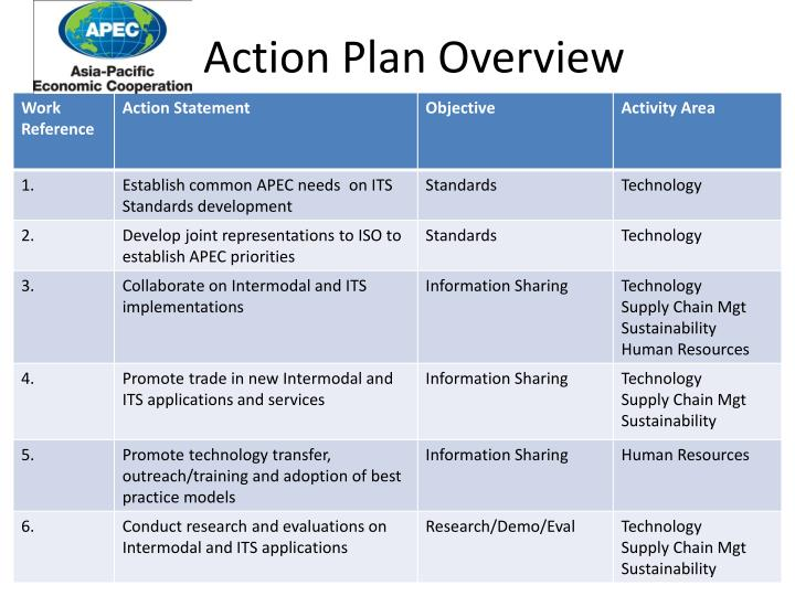 Action Plan Overview